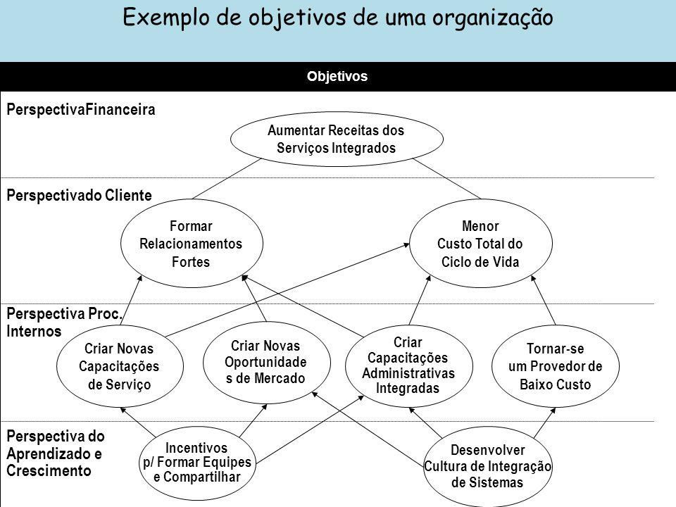 Exemplo de objetivos de uma organização Aumentar Receitas dos Serviços Integrados Formar Relacionamentos Fortes Menor Custo Total do Ciclo de Vida Cri
