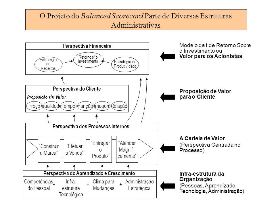 O Projeto do Balanced Scorecard Parte de Diversas Estruturas Administrativas Perspectiva dos Processos Internos Construir a Marca Efetuar a Venda Entr