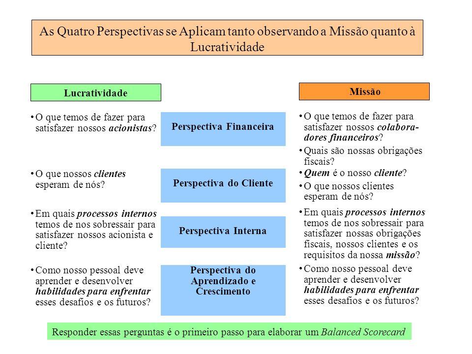 As Quatro Perspectivas se Aplicam tanto observando a Missão quanto à Lucratividade Lucratividade Missão O que temos de fazer para satisfazer nossos co