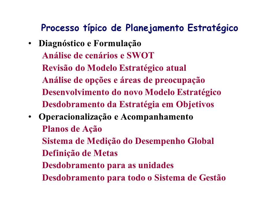 Processo típico de Planejamento Estratégico Diagnóstico e Formulação Análise de cenários e SWOT Revisão do Modelo Estratégico atual Análise de opções