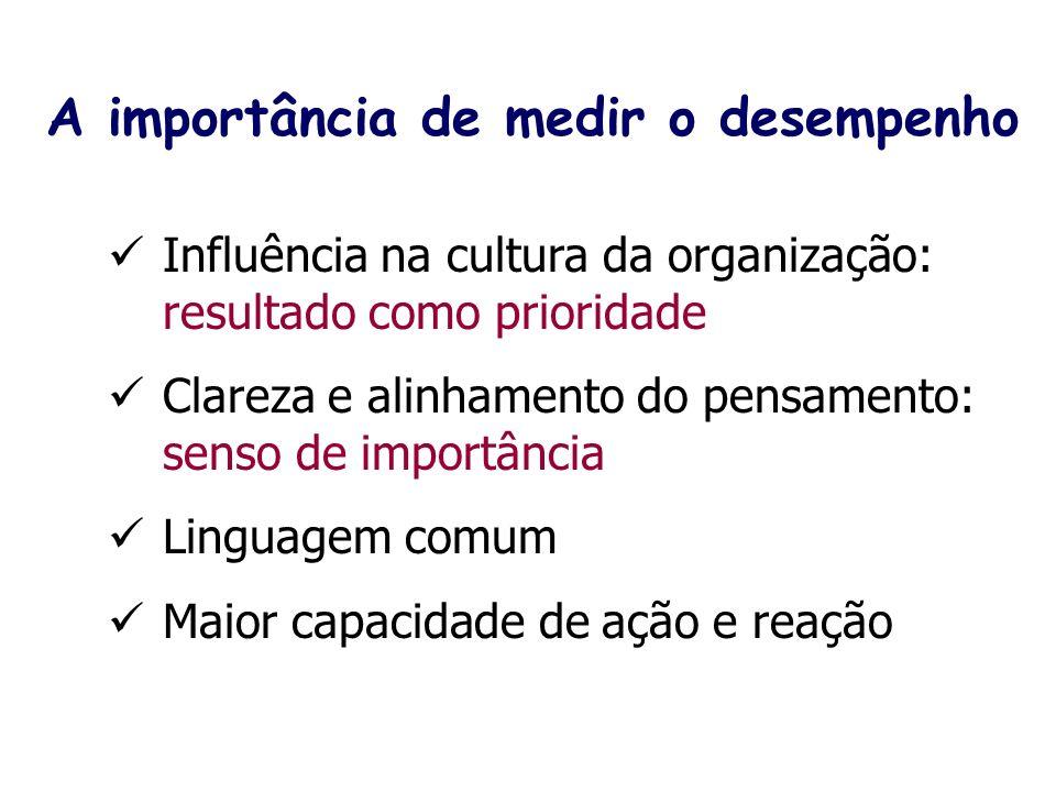 Influência na cultura da organização: resultado como prioridade Clareza e alinhamento do pensamento: senso de importância Linguagem comum Maior capaci