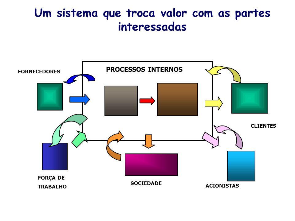 PROCESSOS INTERNOS CLIENTES FORNECEDORES SOCIEDADE ACIONISTAS FORÇA DE TRABALHO Um sistema que troca valor com as partes interessadas