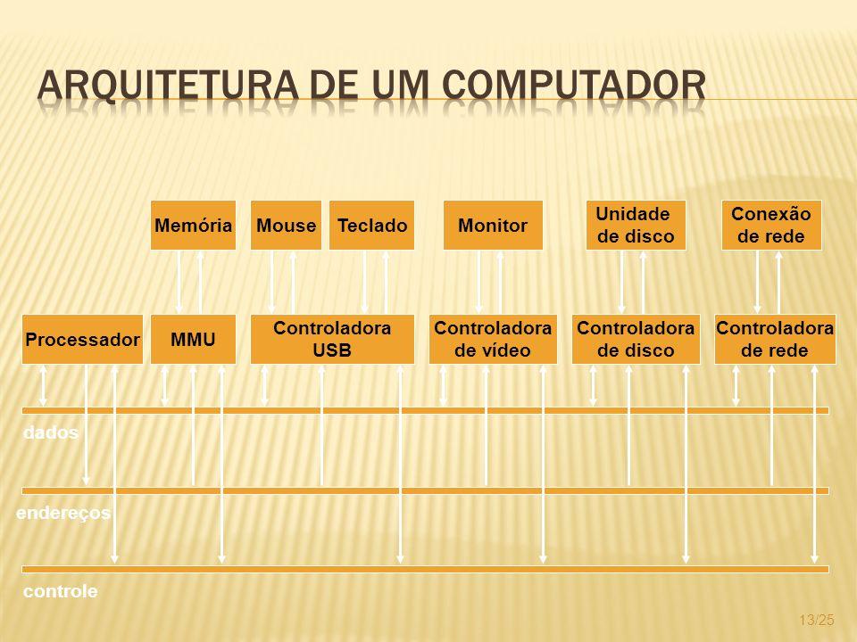 13/25 controle endereços dados ProcessadorMMU Memória Controladora USB MouseTeclado Controladora de vídeo Monitor Controladora de disco Controladora d