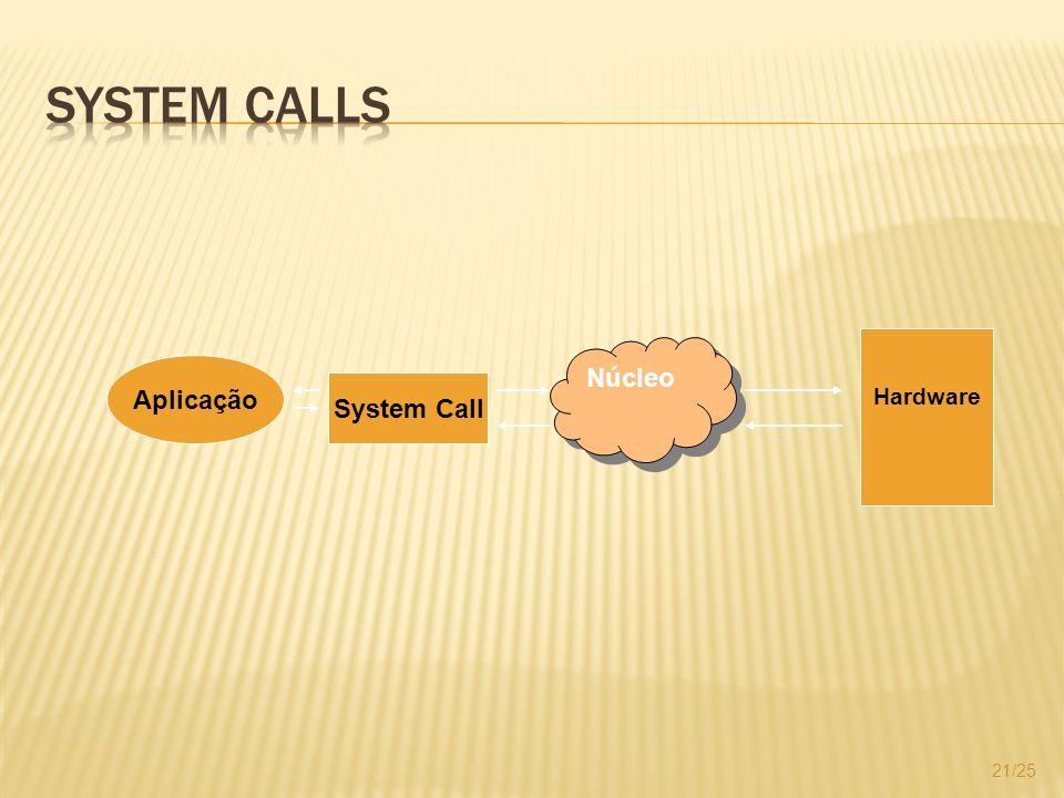 21/25 Aplicação System Call Núcleo Hardware