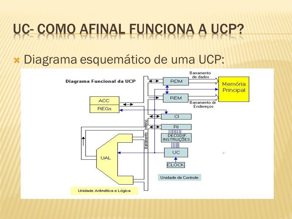 Diagrama esquemático de uma UCP: