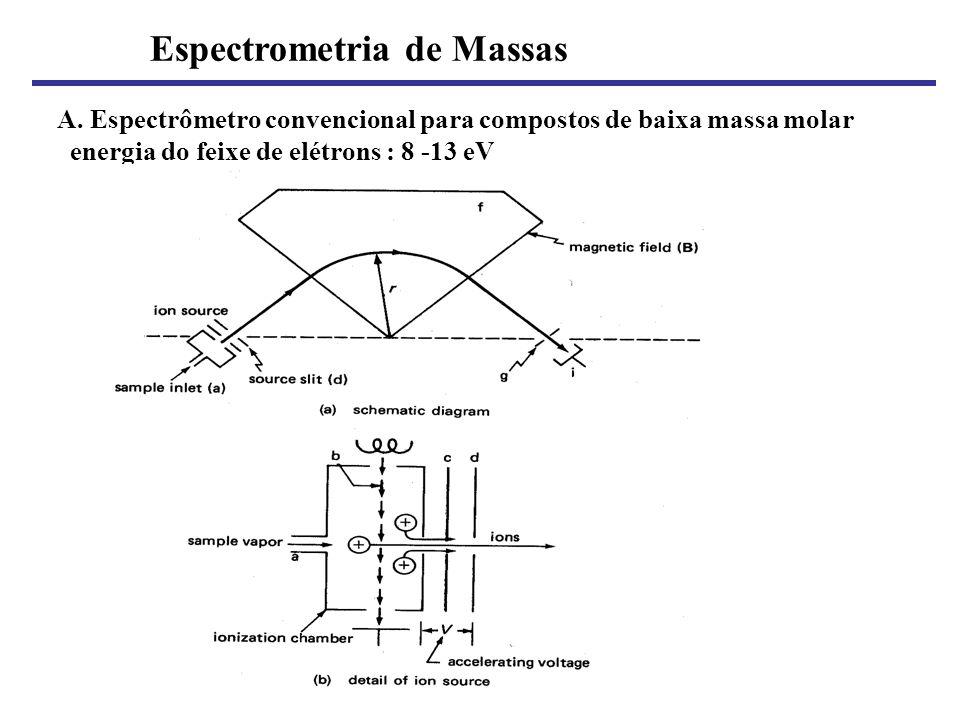 Espectrometria de Massas A. Espectrômetro convencional para compostos de baixa massa molar energia do feixe de elétrons : 8 -13 eV