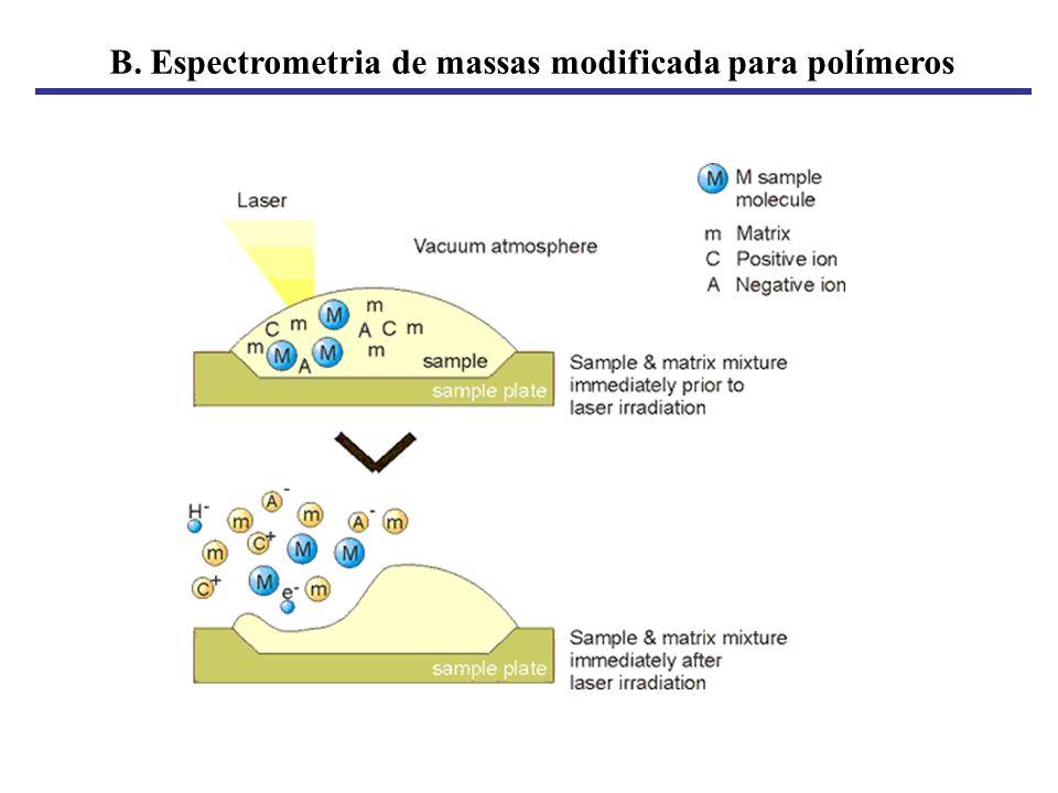 B. Espectrometria de massas modificada para polímeros