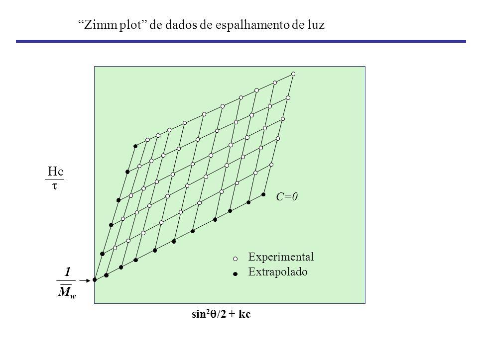 Zimm plot de dados de espalhamento de luz sin 2 /2 + kc Hc MwMw 1 C=0 Experimental Extrapolado