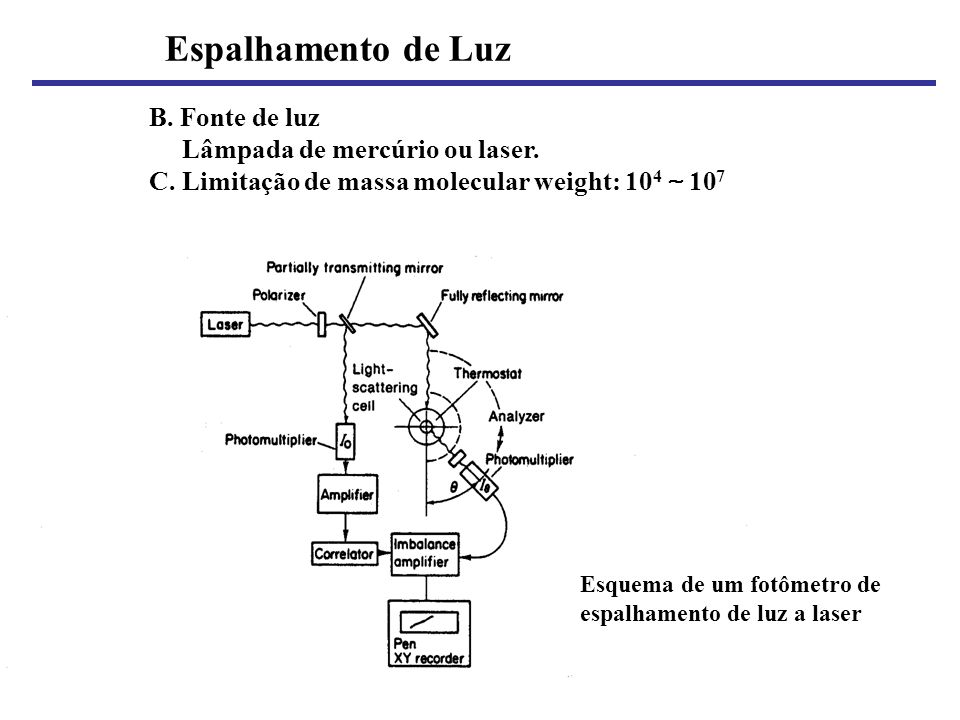 B. Fonte de luz Lâmpada de mercúrio ou laser. C. Limitação de massa molecular weight: 10 4 10 7 Espalhamento de Luz Esquema de um fotômetro de espalha