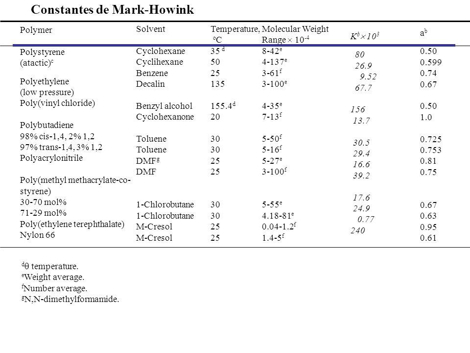 Constantes de Mark-Howink Polymer Polystyrene (atactic) c Polyethylene (low pressure) Poly(vinyl chloride) Polybutadiene 98% cis-1,4, 2% 1,2 97% trans