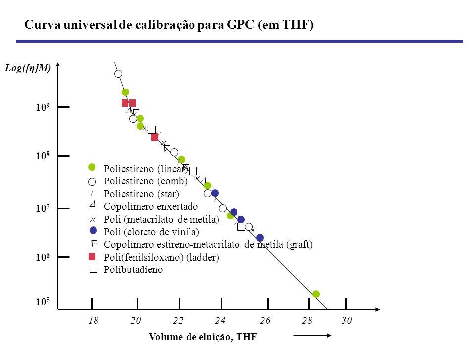 Curva universal de calibração para GPC (em THF) Log([η]M) 10 9 10 8 10 7 10 6 10 5 18 20 22 24 26 28 30 Poliestireno (linear) Poliestireno (comb) Poli