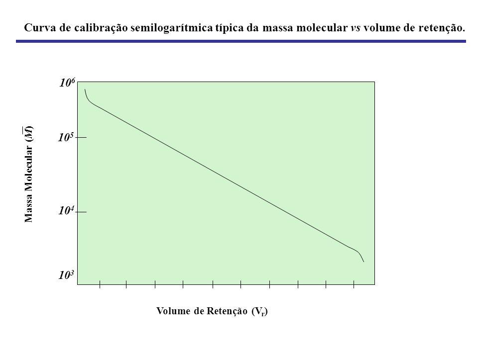 Curva de calibração semilogarítmica típica da massa molecular vs volume de retenção. Volume de Retenção (V r ) 10 6 10 5 10 4 10 3 Massa Molecular ( M