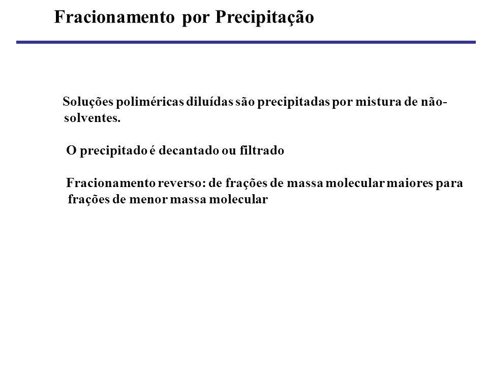 Fracionamento por Precipitação Soluções poliméricas diluídas são precipitadas por mistura de não- solventes. O precipitado é decantado ou filtrado Fra