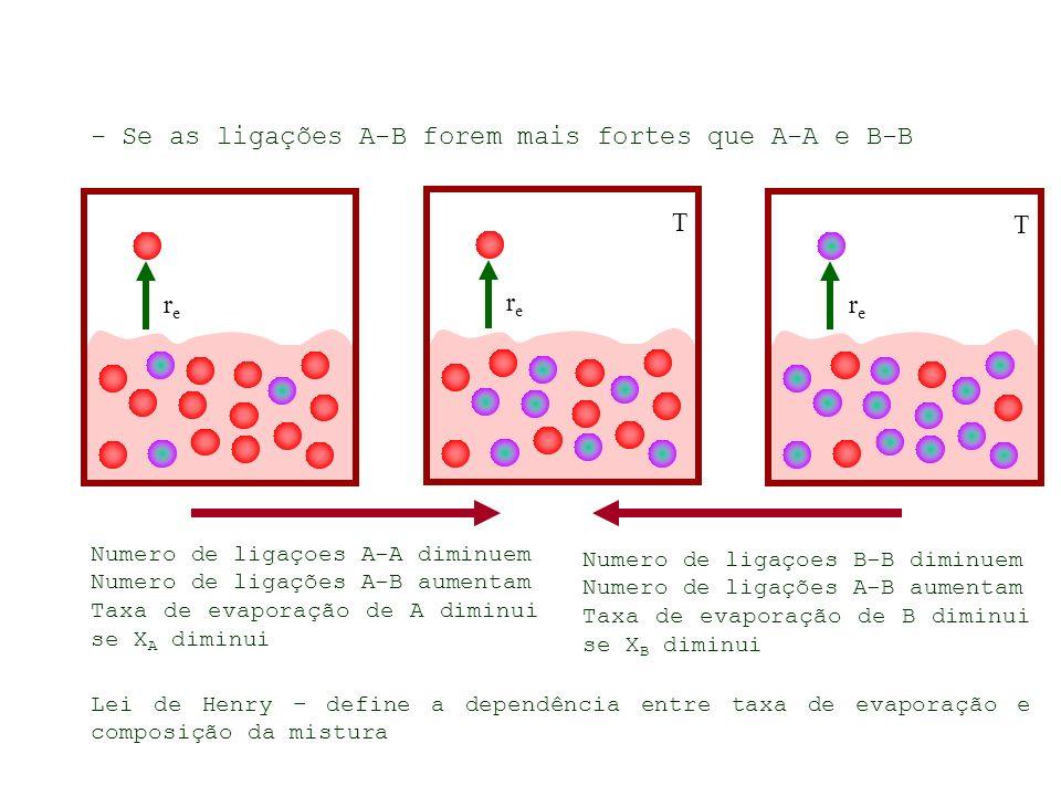 - Se as ligações A-B forem mais fortes que A-A e B-B rere T rere T rere Numero de ligaçoes A-A diminuem Numero de ligações A-B aumentam Taxa de evaporação de A diminui se X A diminui Numero de ligaçoes B-B diminuem Numero de ligações A-B aumentam Taxa de evaporação de B diminui se X B diminui Lei de Henry – define a dependência entre taxa de evaporação e composição da mistura