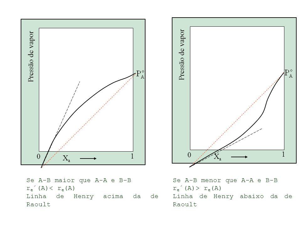 XaXa 1 0 Pressão de vapor XaXa 1 0 Se A-B maior que A-A e B-B r e ´(A)< r e (A) Linha de Henry acima da de Raoult Se A-B menor que A-A e B-B r e ´(A)> r e (A) Linha de Henry abaixo da de Raoult