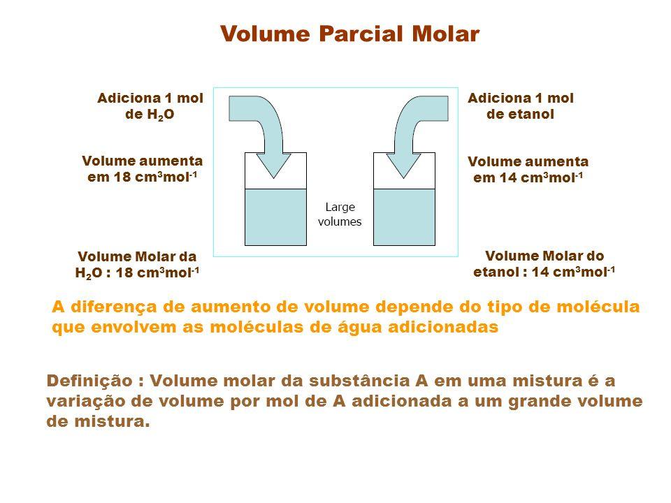Volume Parcial Molar Adiciona 1 mol de H 2 O A diferença de aumento de volume depende do tipo de molécula que envolvem as moléculas de água adicionadas Adiciona 1 mol de etanol Volume Molar da H 2 O : 18 cm 3 mol -1 Volume Molar do etanol : 14 cm 3 mol -1 Volume aumenta em 18 cm 3 mol -1 Volume aumenta em 14 cm 3 mol -1 Definição : Volume molar da substância A em uma mistura é a variação de volume por mol de A adicionada a um grande volume de mistura.