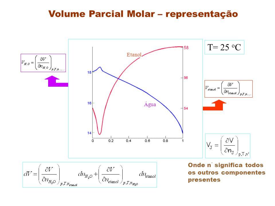 Definição : O volume parcial molar ( que pode ser positivo ou negativo) é o coeficiente angular da curva do volume total da amostra pelo numero de moles de um dos componentes, quando são mantidos constantes a Pressão; a temperatura; e a quantidades dos outros componentes Misturas de dois componentes A e B Quantidade de A, (n A ) Qual o significado do volume parcial molar negativo .