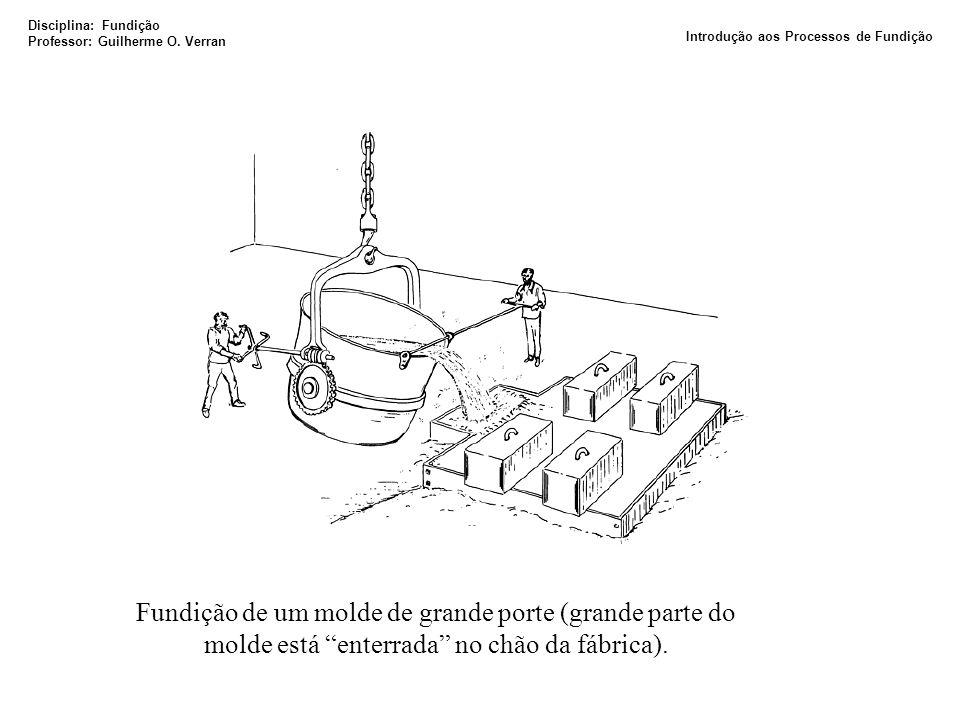Fundição de um molde de grande porte (grande parte do molde está enterrada no chão da fábrica). Disciplina: Fundição Professor: Guilherme O. Verran In