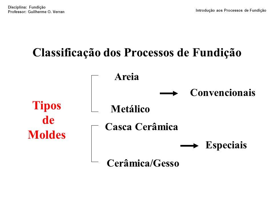 Classificação dos Processos de Fundição Tipos de Moldes Areia Metálico Convencionais Casca Cerâmica Cerâmica/Gesso Especiais Disciplina: Fundição Prof