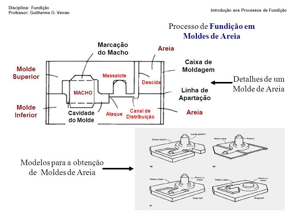 Molde Inferior Molde Superior Linha de Apartação Cavidade do Molde Marcação do Macho Areia Caixa de Moldagem Ataque MACHO Canal de Distribuição Descid