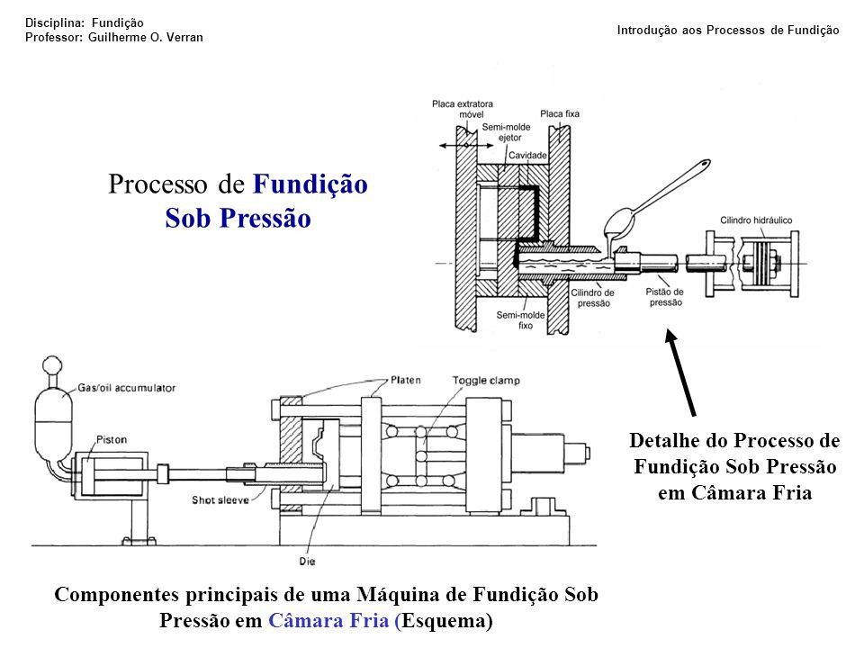 Componentes principais de uma Máquina de Fundição Sob Pressão em Câmara Fria (Esquema) Detalhe do Processo de Fundição Sob Pressão em Câmara Fria Proc