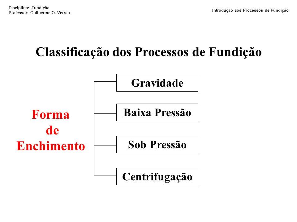 Classificação dos Processos de Fundição Forma de Enchimento Gravidade Baixa Pressão Sob Pressão Centrifugação Disciplina: Fundição Professor: Guilherm