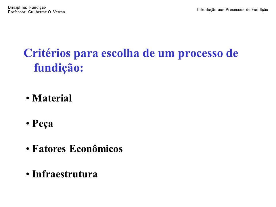 Critérios para escolha de um processo de fundição: Material Peça Fatores Econômicos Infraestrutura Disciplina: Fundição Professor: Guilherme O. Verran