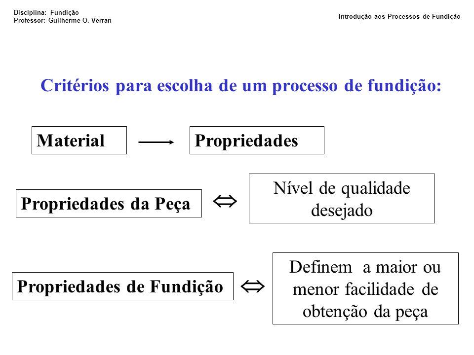 Critérios para escolha de um processo de fundição: MaterialPropriedades Propriedades da Peça Nível de qualidade desejado Propriedades de Fundição Defi