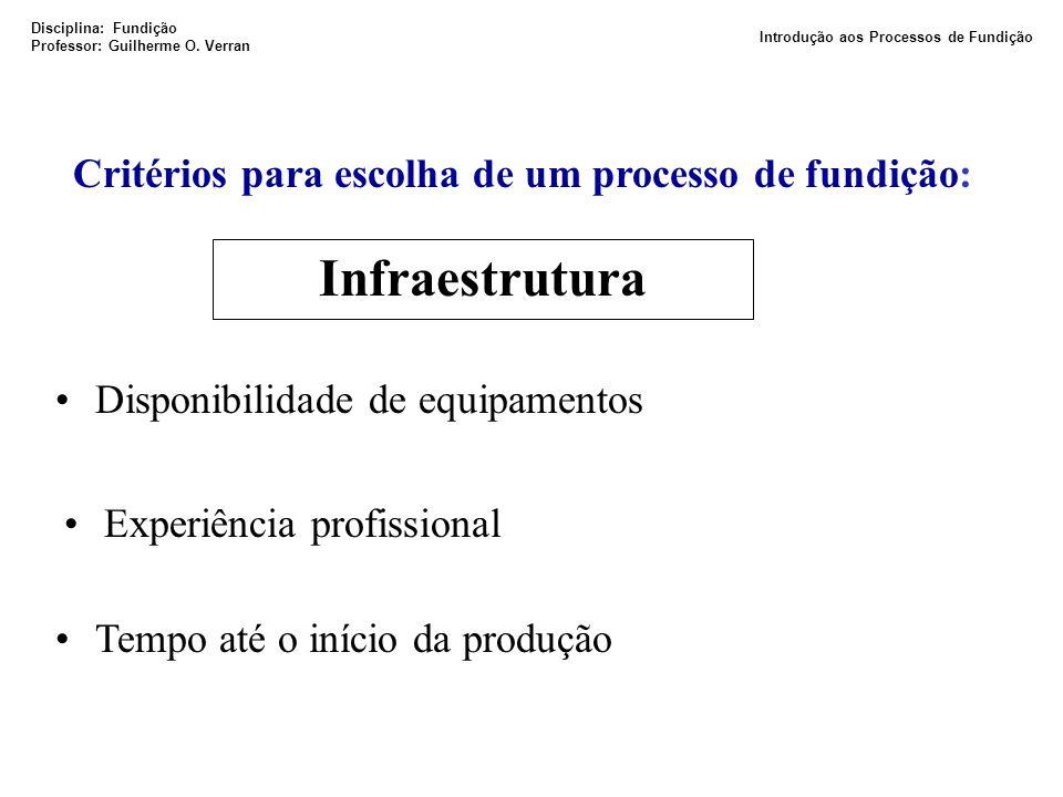 Critérios para escolha de um processo de fundição: Infraestrutura Disponibilidade de equipamentos Experiência profissional Tempo até o início da produ