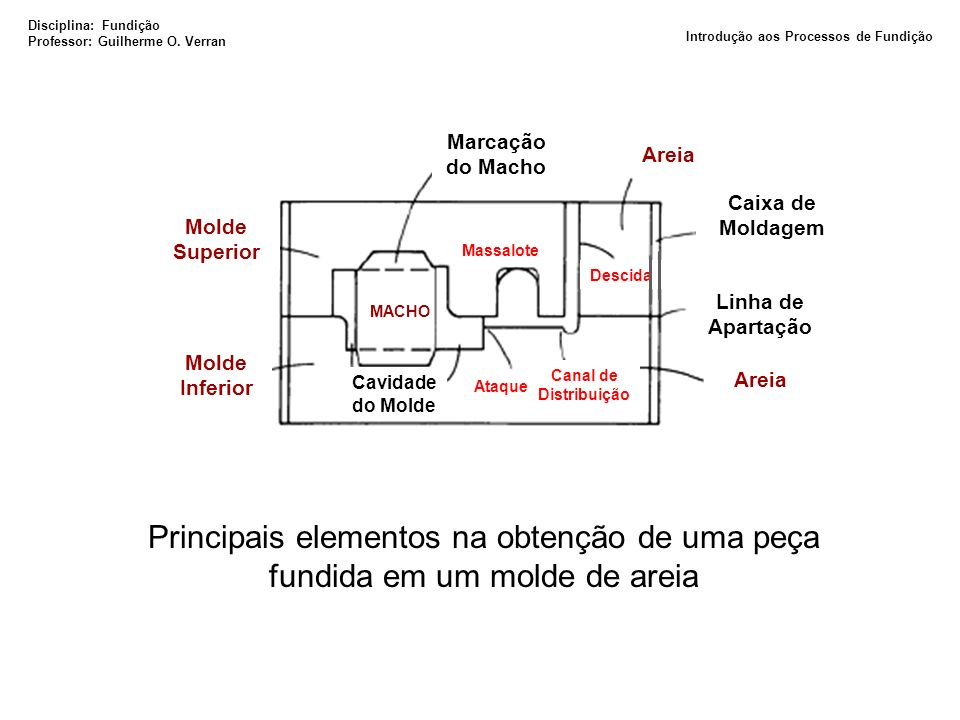 Classificação dos Processos de Fundição Tipos de Moldes Areia Metálico Convencionais Casca Cerâmica Cerâmica/Gesso Especiais Disciplina: Fundição Professor: Guilherme O.