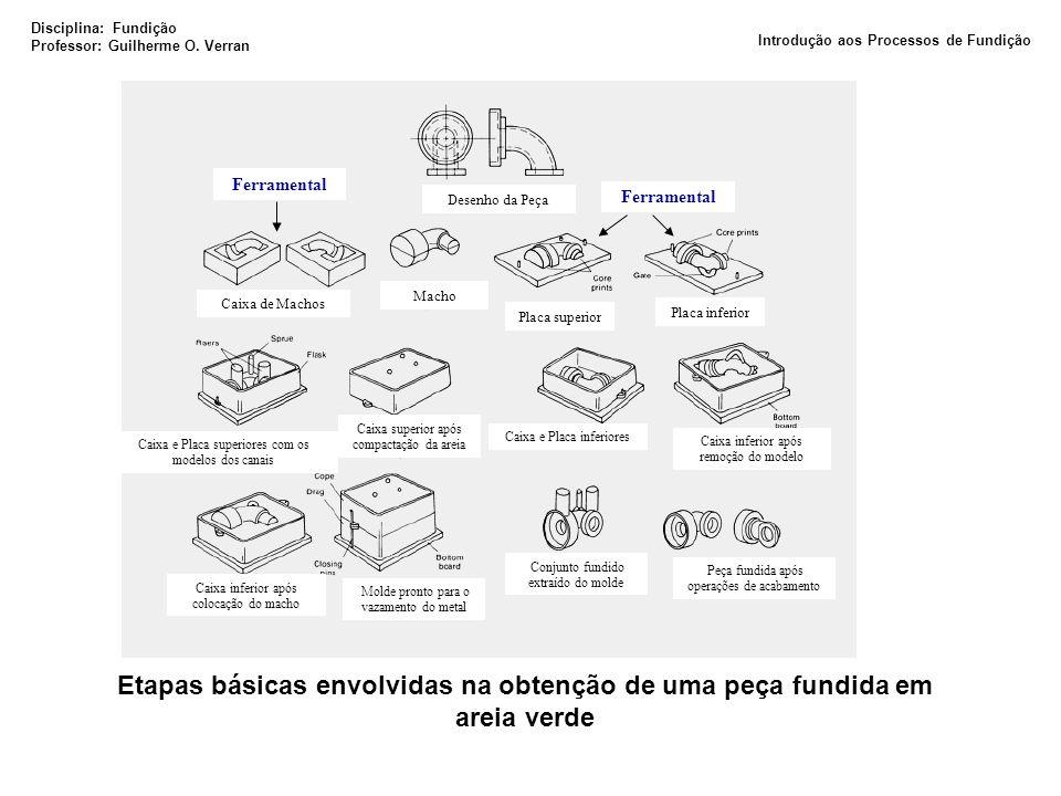 Etapas básicas envolvidas na obtenção de uma peça fundida em areia verde Placa superior Placa inferior Macho Caixa de Machos Desenho da Peça Caixa e P