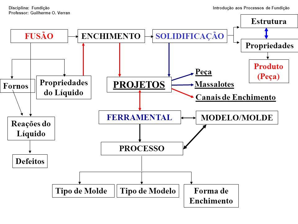 Tipo de MoldeTipo de ModeloForma de Enchimento Fornos Reações do Líquido Propriedades do Líquido Defeitos FUSÃOENCHIMENTOSOLIDIFICAÇÃO Produto (Peça)