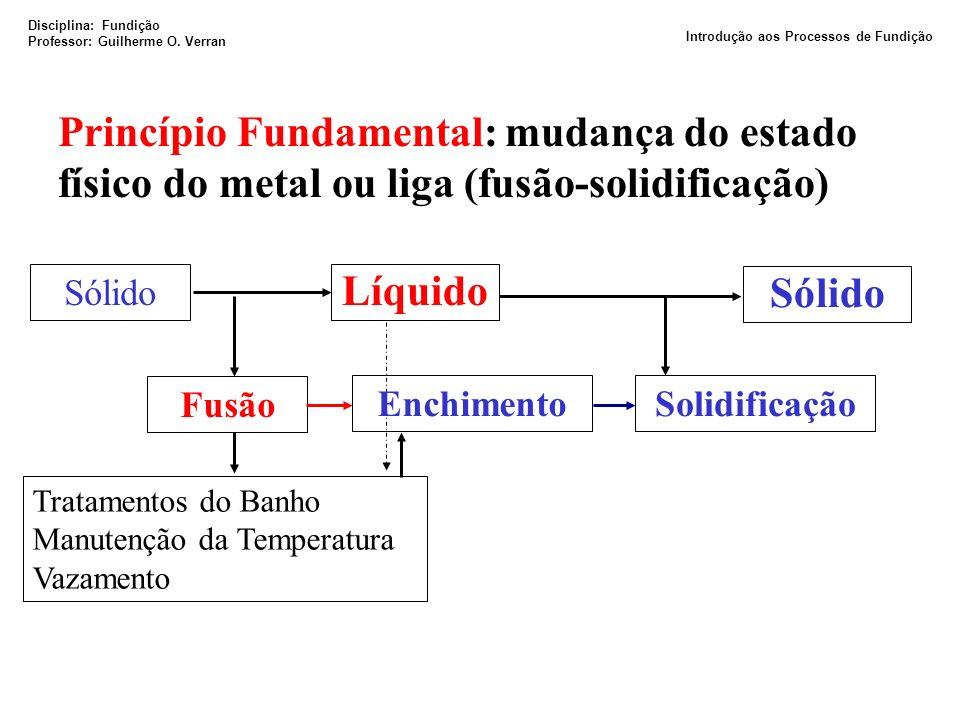 Sólido Líquido Sólido Fusão Tratamentos do Banho Manutenção da Temperatura Vazamento Solidificação Princípio Fundamental: mudança do estado físico do