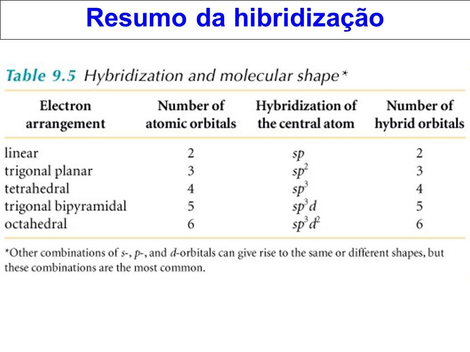 Resumo da hibridização