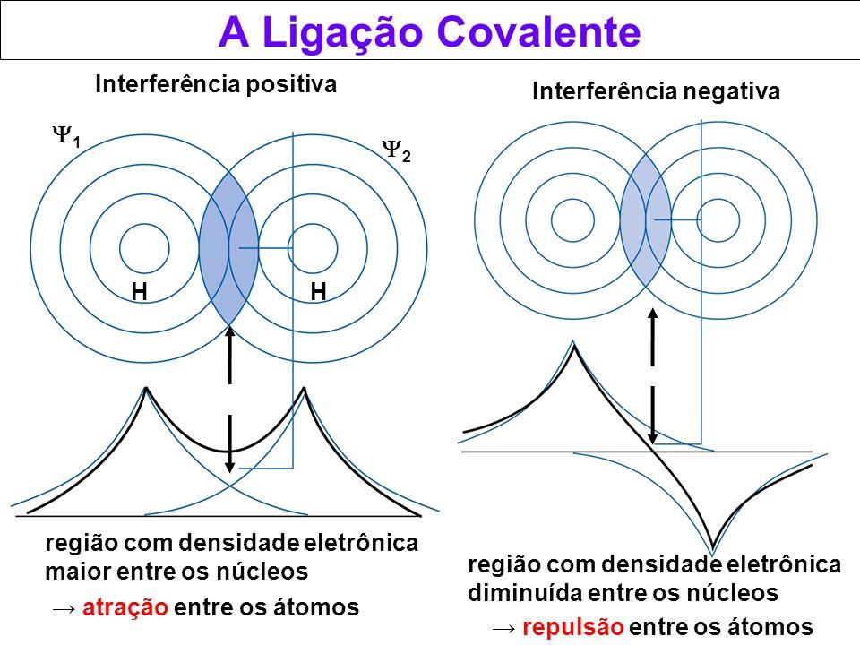 A Ligação Covalente região com densidade eletrônica maior entre os núcleos HH 1 2 atração entre os átomos repulsão entre os átomos Interferência posit
