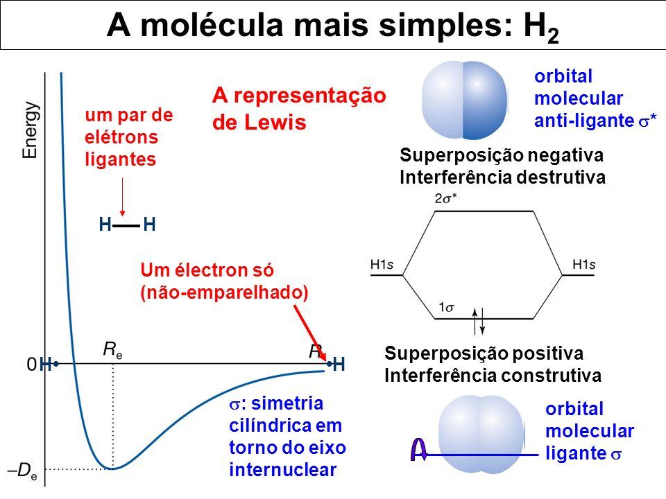 A molécula mais simples: H 2 Superposição positiva Interferência construtiva Superposição negativa Interferência destrutiva H um par de elétrons ligan