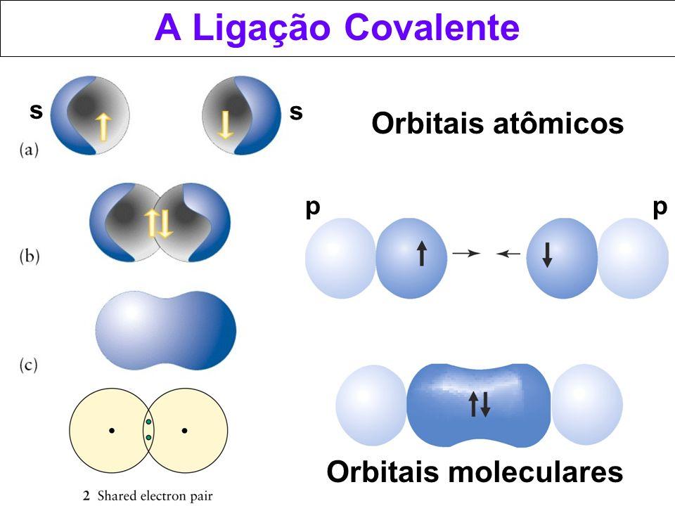 Orbitais moleculares ligação (simétrica em torno do eixo internuclear, recobrimento de orbitais co-lineares) ligação (mudança de sinal com a rotação, os átomos se aproximam lateralmente) Orbitais híbridos Orbital não-ligante N H H H