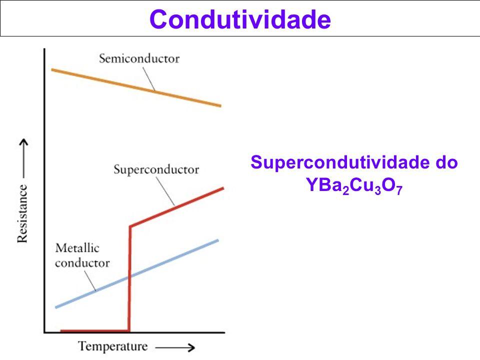 Condutividade Supercondutividade do YBa 2 Cu 3 O 7
