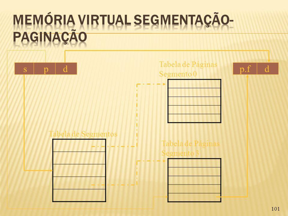 101 s p d Tabela de Segmentos Tabela de Páginas Segmento 0 Tabela de Páginas Segmento 3 p.f d