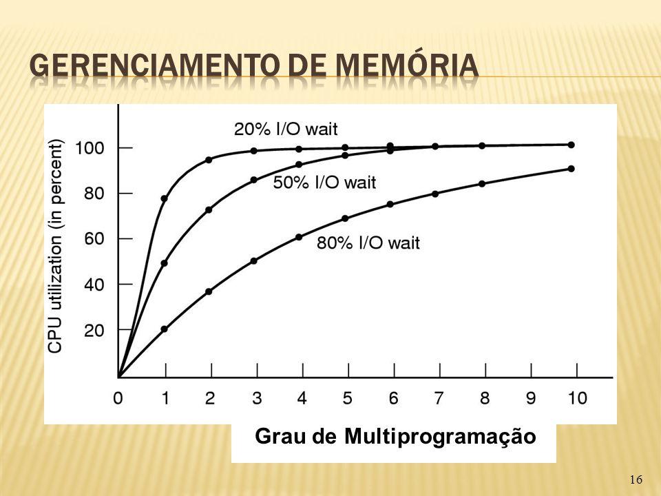 16 Grau de Multiprogramação