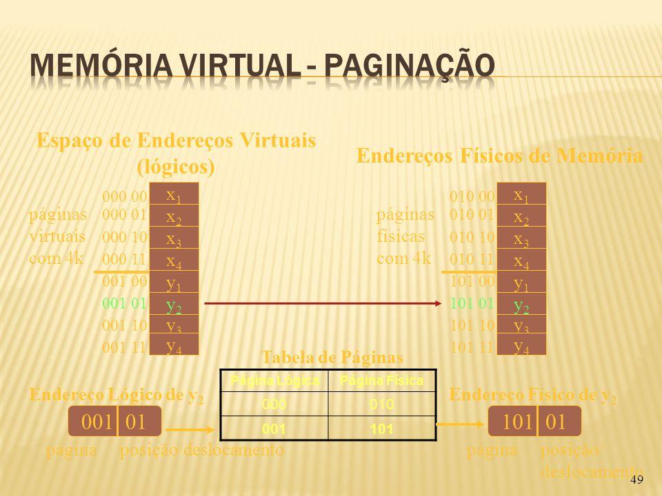 49 Espaço de Endereços Virtuais (lógicos) Endereços Físicos de Memória páginas virtuais com 4k x1x1 x2x2 x3x3 x4x4 y1y1 y2y2 y3y3 000 00 001 11 y4y4 0
