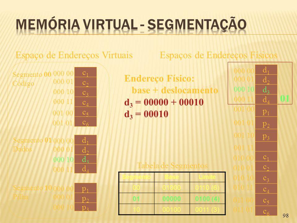 98 Espaço de Endereços VirtuaisEspaços de Endereços Físicos Segmento 00 Código c1c1 c2c2 c3c3 c4c4 d1d1 d2d2 d3d3 000 00 d4d4 000 01 000 10 000 11 Seg