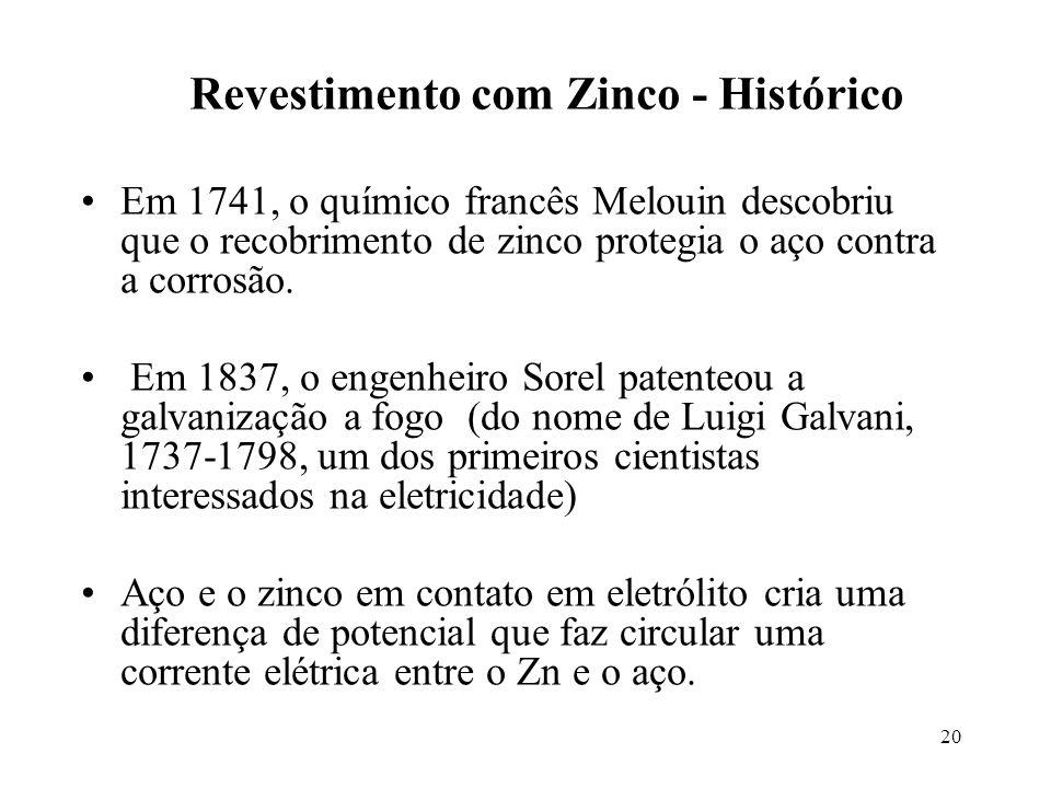 20 Revestimento com Zinco - Histórico Em 1741, o químico francês Melouin descobriu que o recobrimento de zinco protegia o aço contra a corrosão.