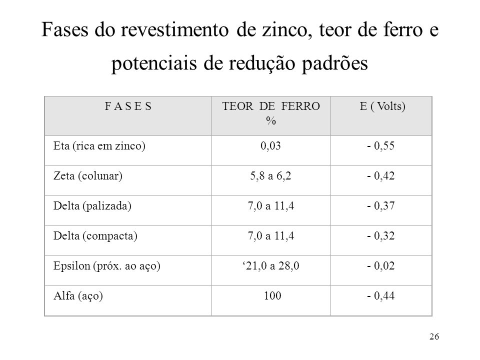 26 Fases do revestimento de zinco, teor de ferro e potenciais de redução padrões F A S E STEOR DE FERRO % E ( Volts) Eta (rica em zinco)0,03- 0,55 Zeta (colunar)5,8 a 6,2- 0,42 Delta (palizada)7,0 a 11,4- 0,37 Delta (compacta)7,0 a 11,4- 0,32 Epsilon (próx.