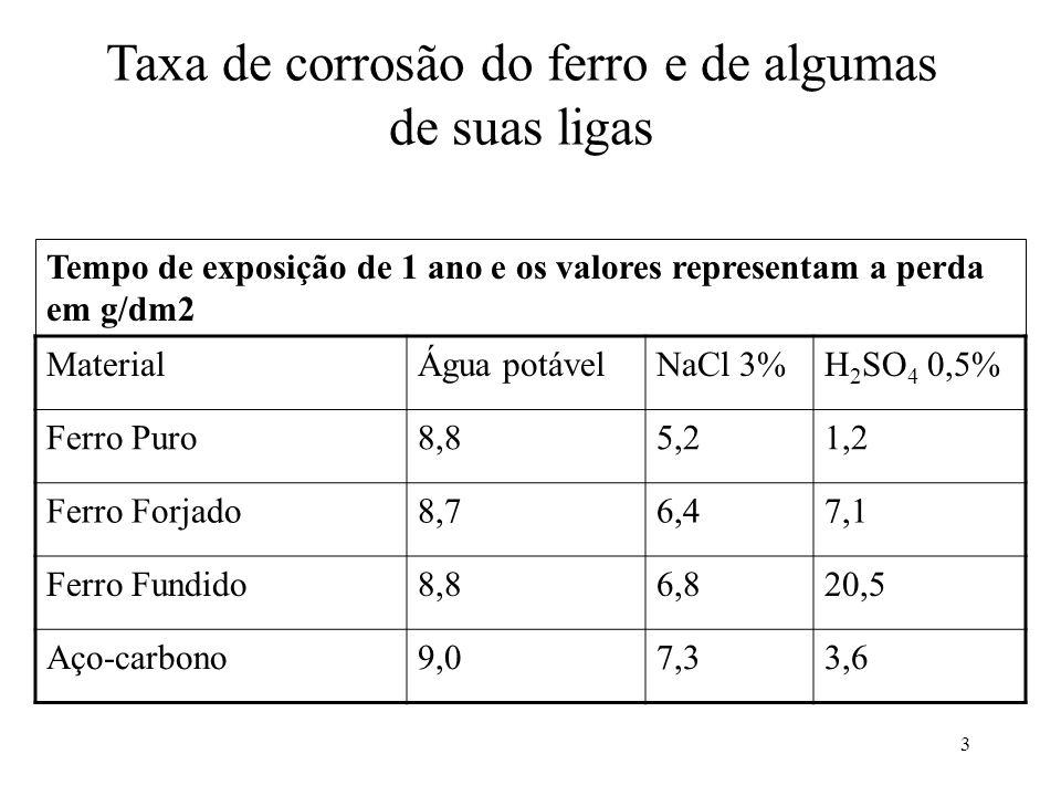 3 Taxa de corrosão do ferro e de algumas de suas ligas MaterialÁgua potávelNaCl 3%H 2 SO 4 0,5% Ferro Puro8,85,21,2 Ferro Forjado8,76,47,1 Ferro Fundido8,86,820,5 Aço-carbono9,07,33,6 Tempo de exposição de 1 ano e os valores representam a perda em g/dm2