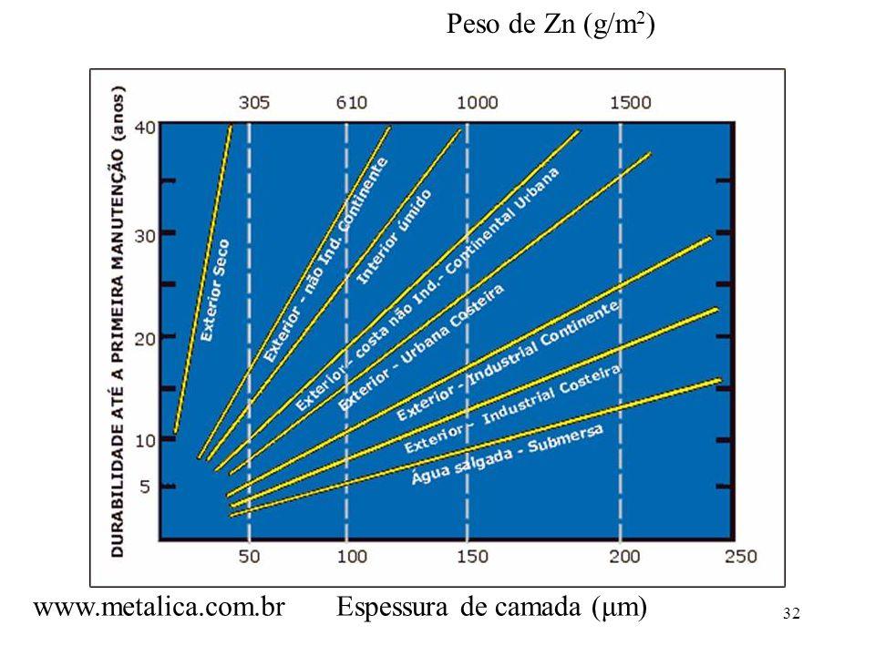 32 Espessura de camada (μm) Peso de Zn (g/m 2 ) www.metalica.com.br