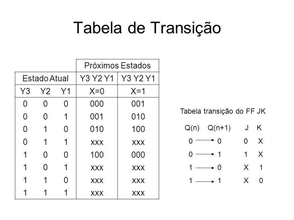 Tabela de Transição Próximos Estados Estado AtualY3 Y2 Y1 Y3Y2Y1X=0X=1 000000001 001 010 010 100 011xxx 100100000 101xxx 110 111 Tabela transição do F