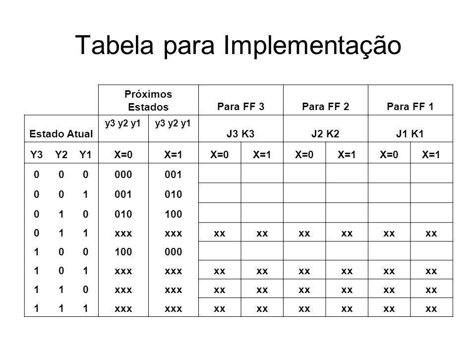 Tabela para Implementação Próximos EstadosPara FF 3Para FF 2Para FF 1 Estado Atual y3 y2 y1 J3 K3J2 K2J1 K1 Y3Y2Y1X=0X=1X=0X=1X=0X=1X=0X=1 000000001 0