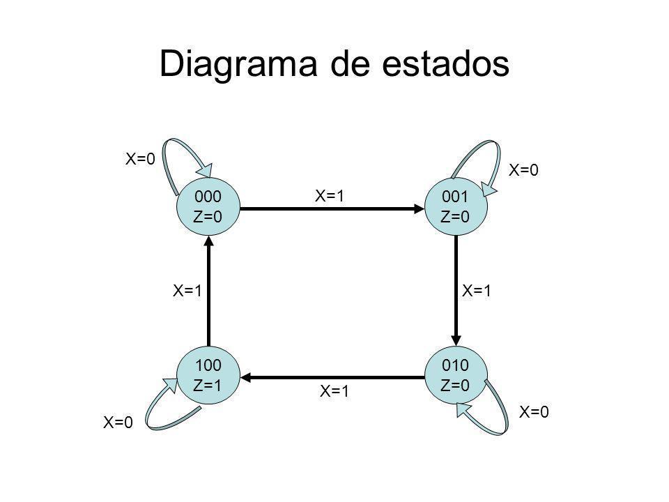 Tabela de Saída Estado AtualSaída Y3Y2Y1Z 0000 0010 0100 011X 1001 101X 110X 111X