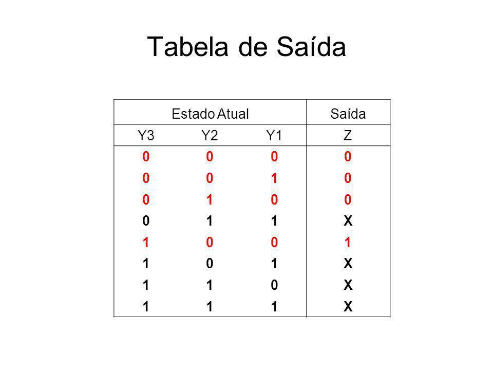 Tabela de Transição Próximos Estados Estado AtualY3 Y2 Y1 Y3Y2Y1X=0X=1 000000001 001 010 010 100 011xxx 100100000 101xxx 110 111 Como a equação para FF D é : Q(n+1) = D(n) A tabela para implementação é a igual a tabela de transição.